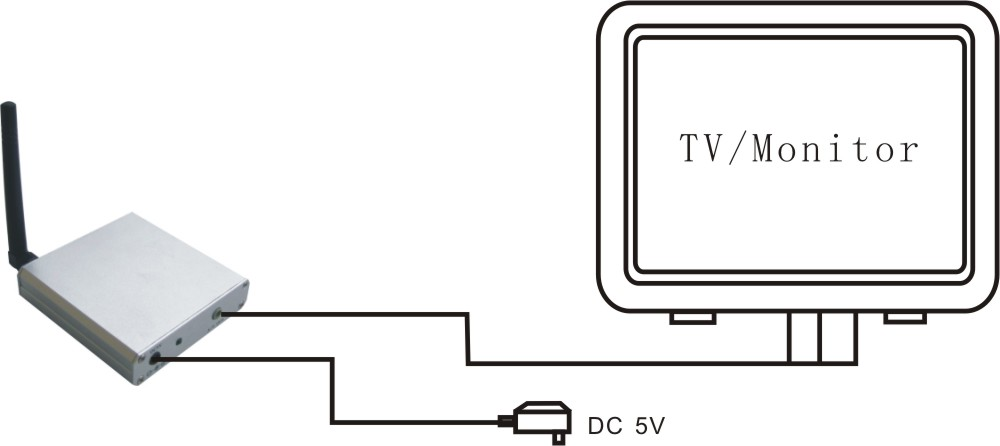 2.4GHz Wireless A/V Receiver